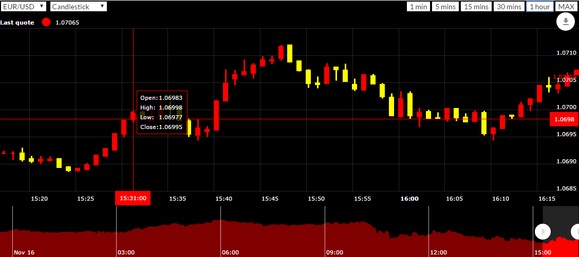 Real time forex juhu